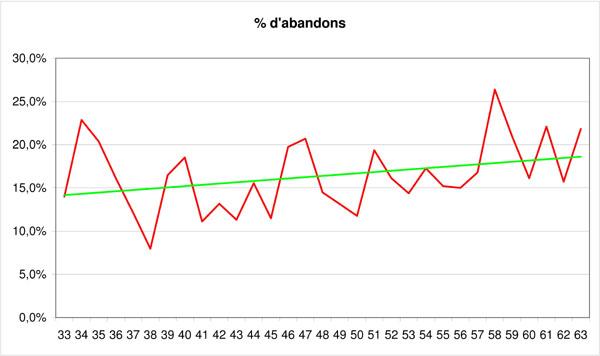 Statistiques sur les participants au PBP Abando10