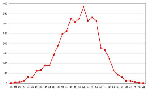 Statistiques sur les participants au PBP Ageins10