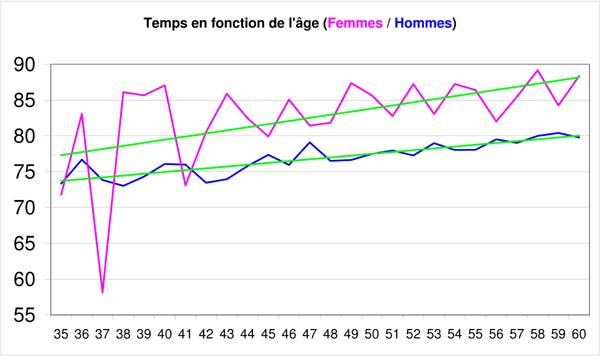 Statistiques sur les participants au PBP Femmes11