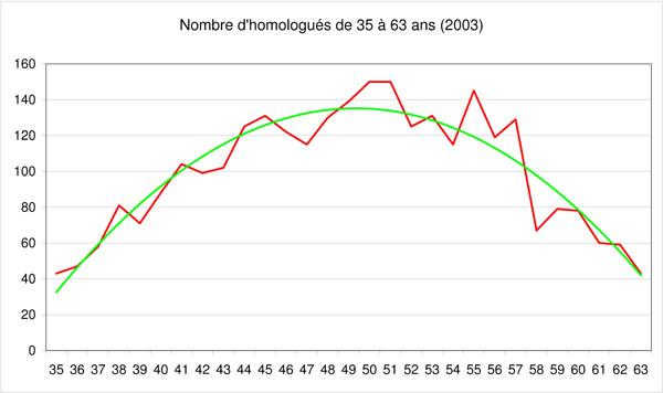 Statistiques sur les participants au PBP Nombre11