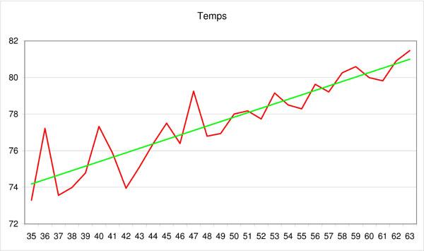 Statistiques sur les participants au PBP Temps_11