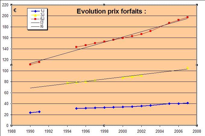 [EK]Évolution des tarifs des forfaits EK Forfai10