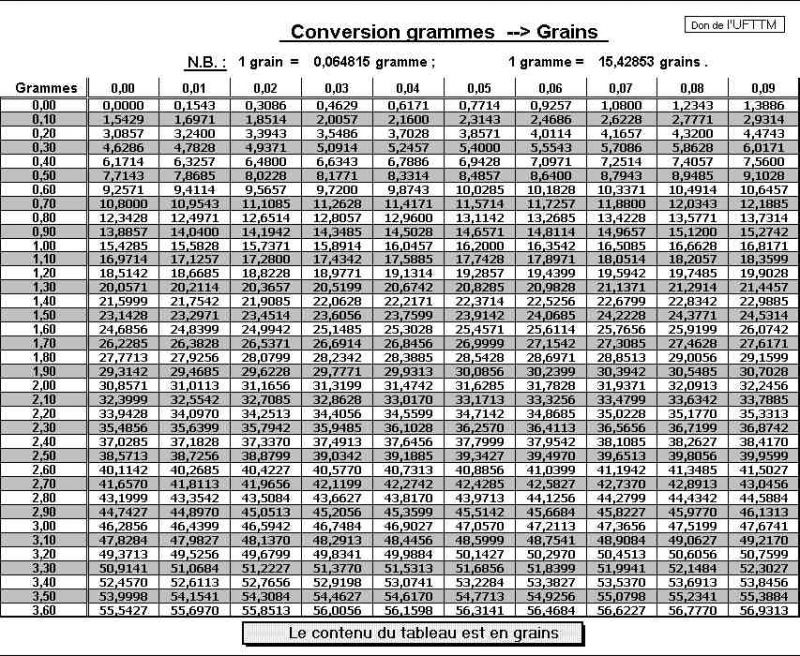 Conversion Grain Gramme Nonconcluding