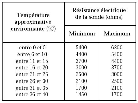 Climatisation difference de temperature interieur exterieur