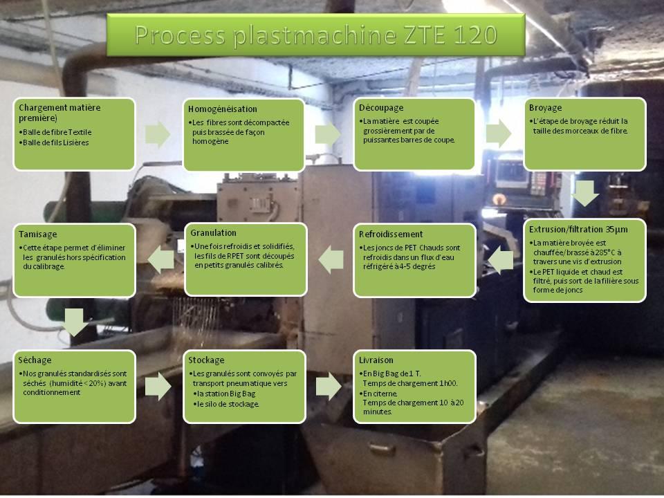 process plastmachine zte 120