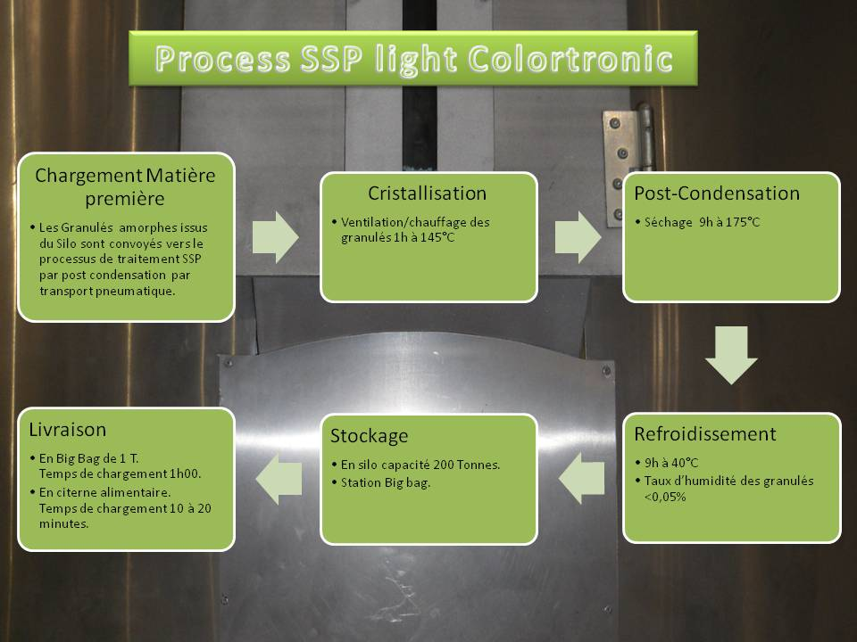 Process SSP Light colortronic
