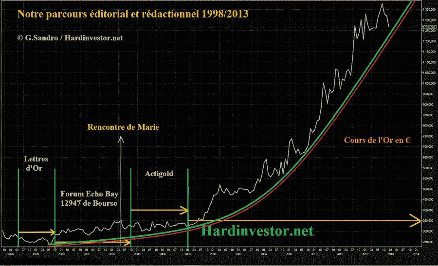 Hardinvestor-présentation