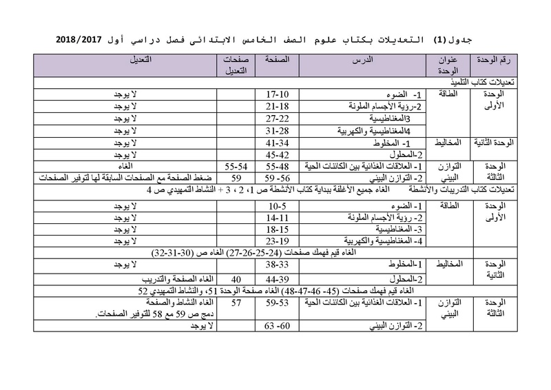 تعديلات الوزارة الرسمية منهج العلوم للصف الخامس الابتدائى 2018