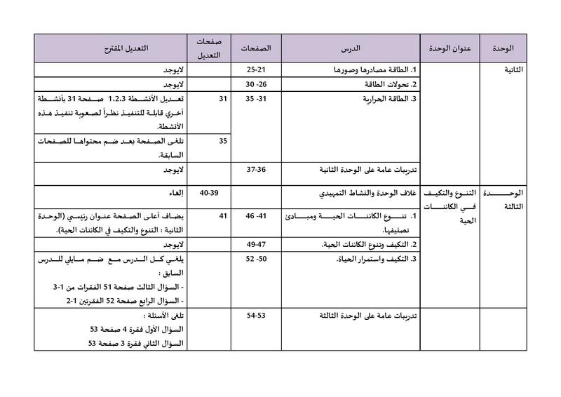 تعديلات الوزارة الرسمية منهج العلوم للصف الاول الاعدادى 2018