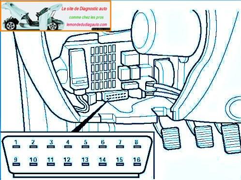emplacement prise diagnostic obd panda 2003 alliottom59. Black Bedroom Furniture Sets. Home Design Ideas